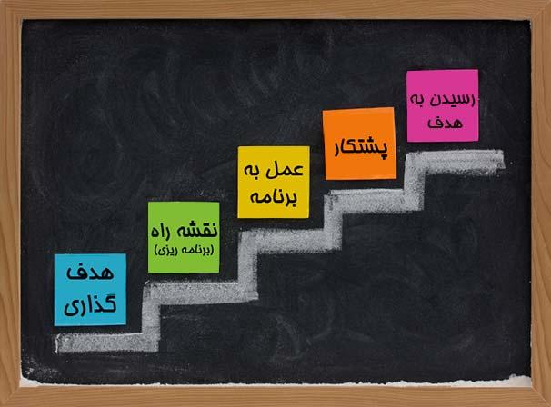 مراحل هدفگذاری تحصیلی